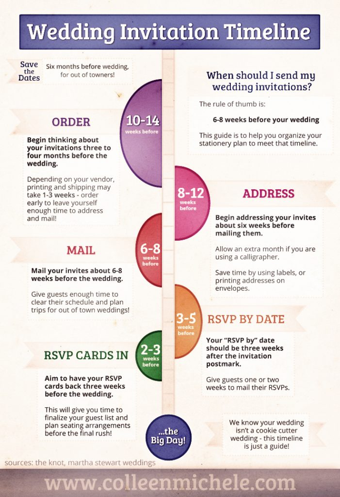 Image: Guide for When to Send Wedding Invitations and Save the Dates